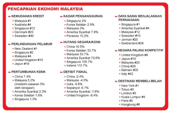 Pencapai Ekonomi Malaysia